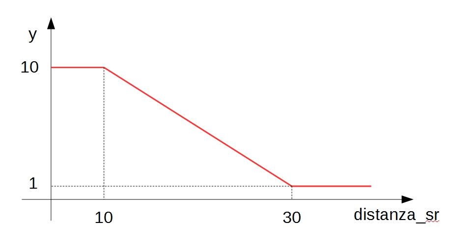 legge_distanza_sr_graf