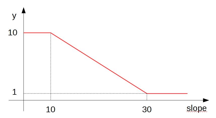 legge_slope